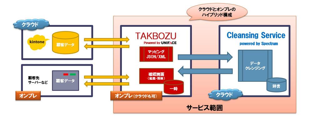 takbozu_system