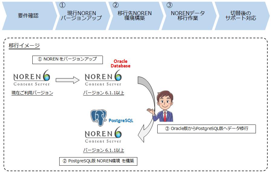 バージョンアップを伴う移行イメージ